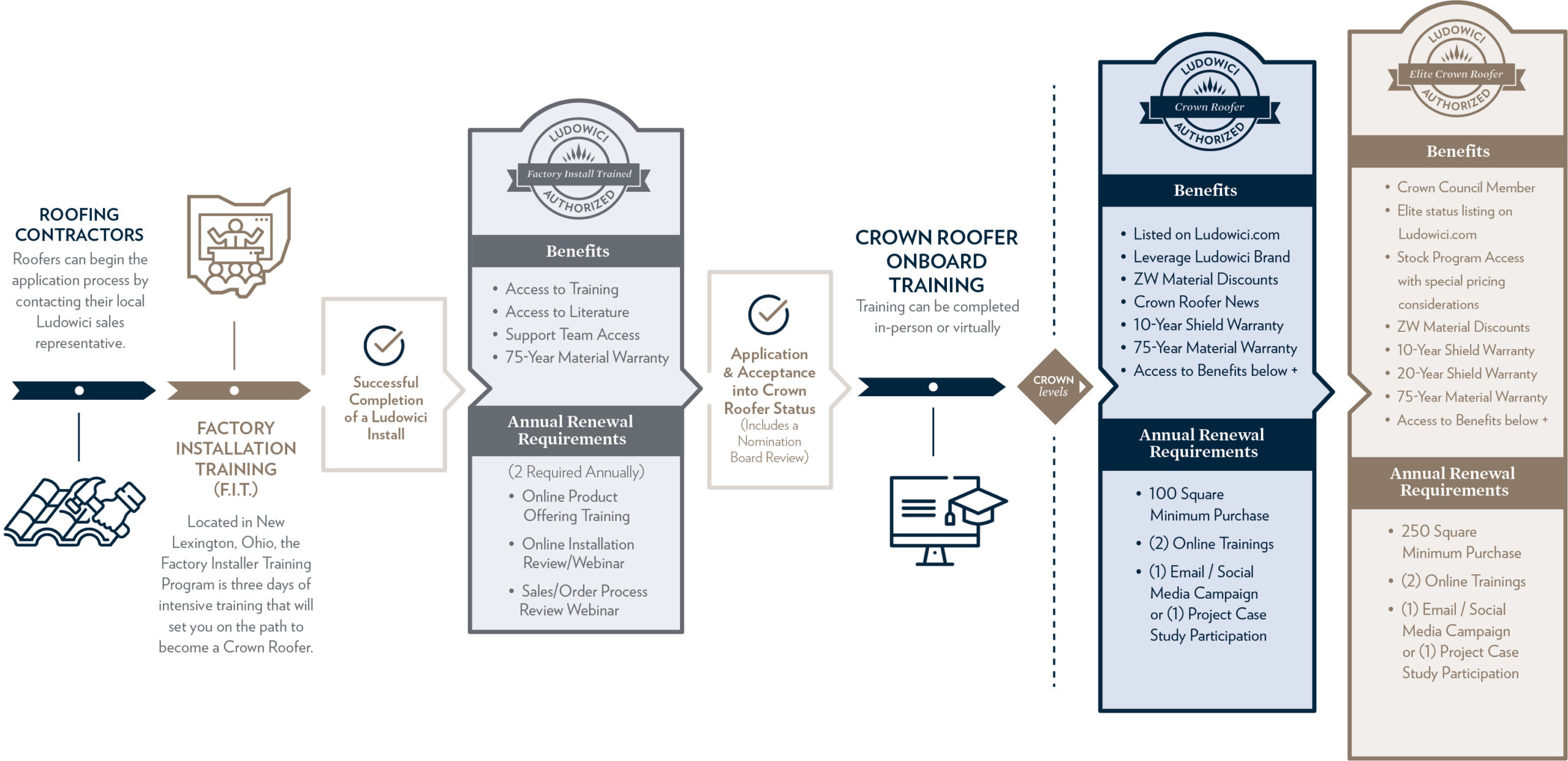 Crown Roofer Program Levels