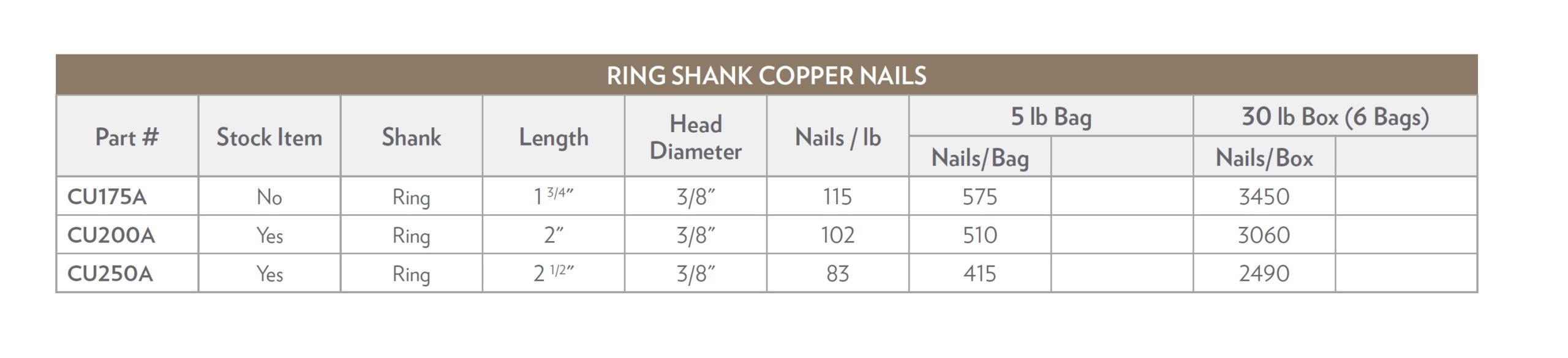 Ring Shank Chart scaled